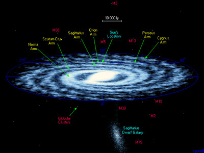 Graphic map of Milky Way. For better detail, click image to link to source page at atlasoftheuniverse.com.