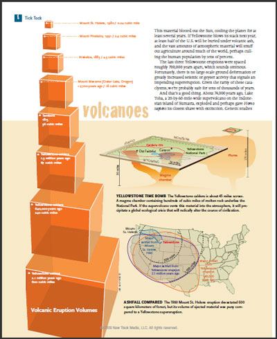 Scaling historic volcanoes and supervolcanoes. See article text for links to the original Sky & Telescope article and PDF.